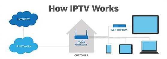 how iptv streaming works